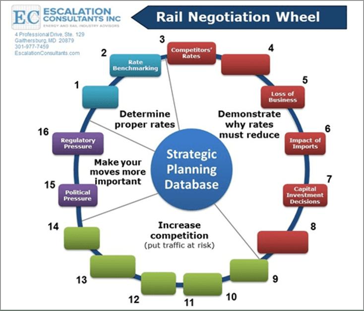 Rail Negotiation Wheel